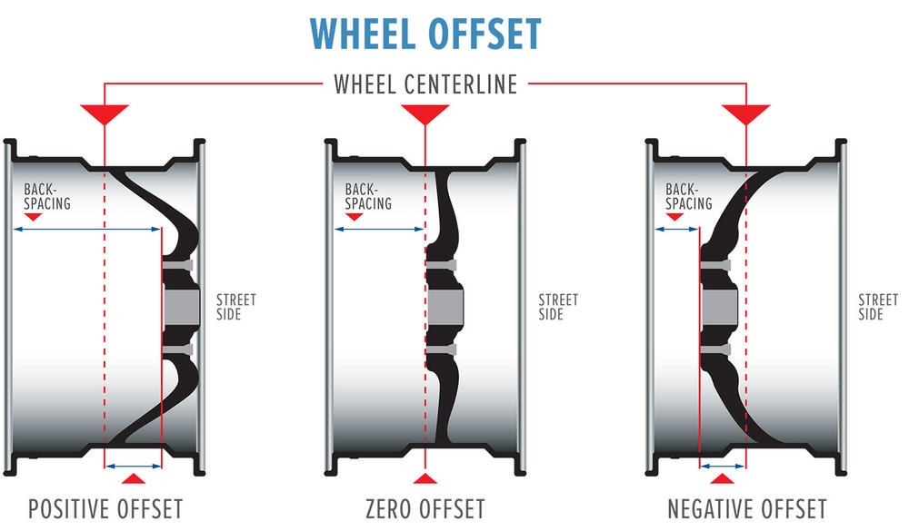 Name:  wheel-offset.jpg