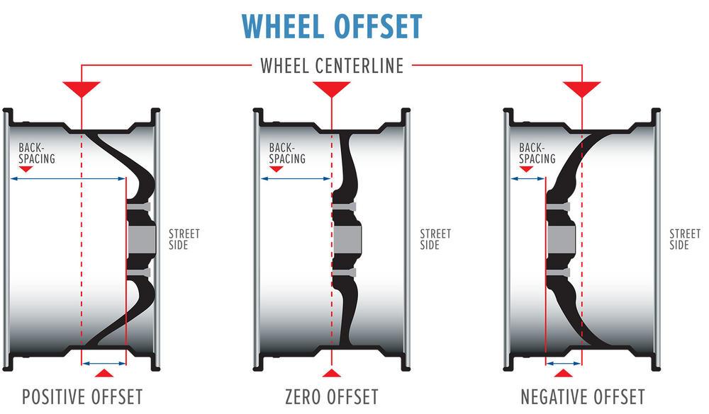 Name:  wheel-offset.jpg Views: 228 Size:  57.4 KB